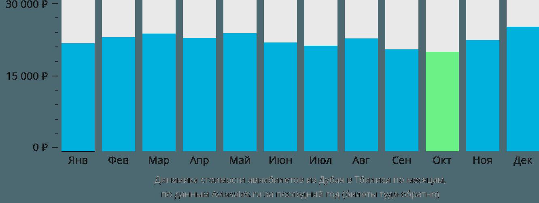 Динамика стоимости авиабилетов из Дубая в Тбилиси по месяцам