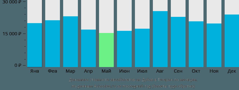 Динамика стоимости авиабилетов из Дубая в Тегеран по месяцам