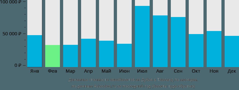 Динамика стоимости авиабилетов из Дубая в Таиланд по месяцам