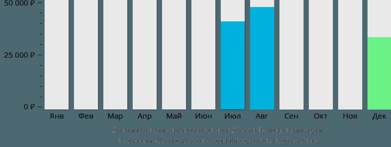 Динамика стоимости авиабилетов из Дубая в Тюмень по месяцам