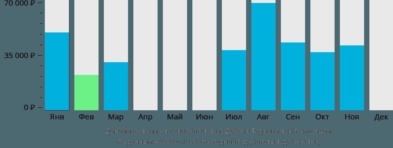 Динамика стоимости авиабилетов из Дубая в Таджикистан по месяцам
