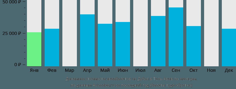 Динамика стоимости авиабилетов из Дубая в Тель-Авив по месяцам