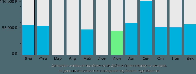 Динамика стоимости авиабилетов из Дубая в Антананариву по месяцам