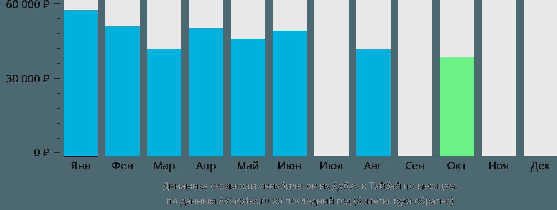 Динамика стоимости авиабилетов из Дубая в Тайбэй по месяцам