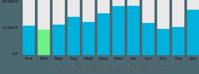 Динамика стоимости авиабилетов из Дубая в Тривандрам по месяцам