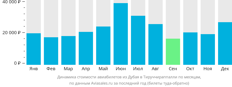 Динамика стоимости авиабилетов из Дубая в Тируччираппалли по месяцам