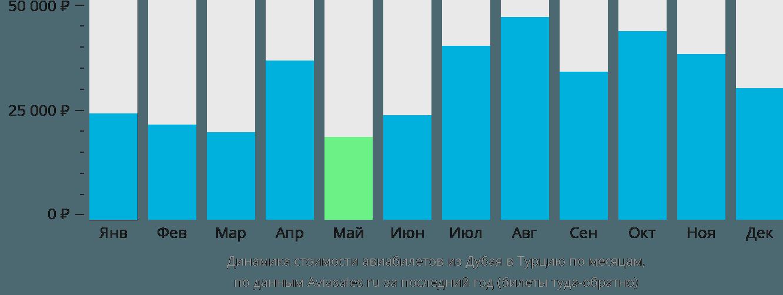 Динамика стоимости авиабилетов из Дубая в Турцию по месяцам