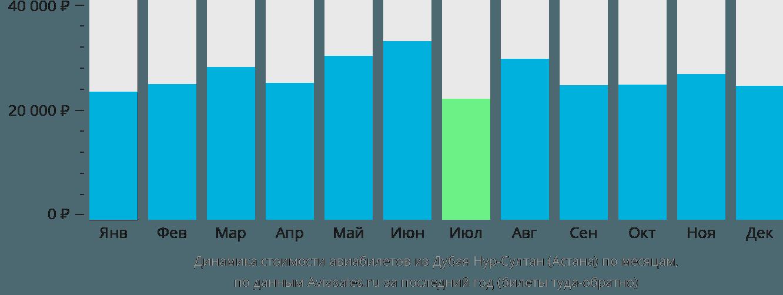 Динамика стоимости авиабилетов из Дубая в Астану по месяцам