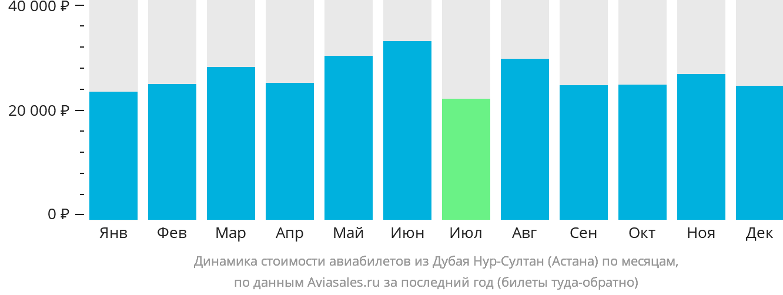 Динамика стоимости авиабилетов из Дубая Нур-Султан (Астана) по месяцам