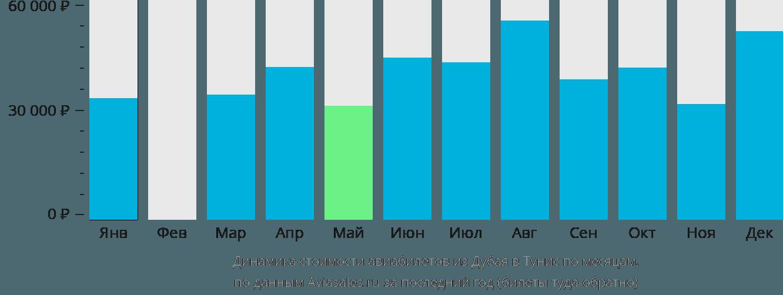 Динамика стоимости авиабилетов из Дубая в Тунис по месяцам