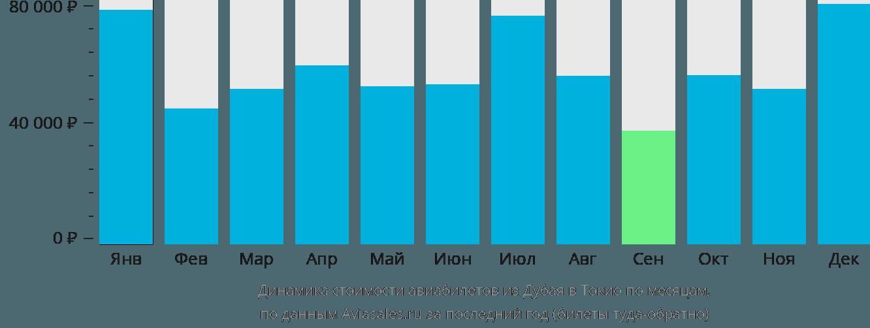 Динамика стоимости авиабилетов из Дубая в Токио по месяцам