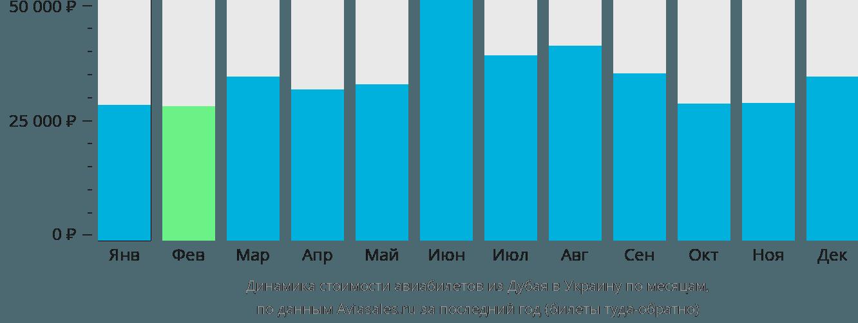 Динамика стоимости авиабилетов из Дубая в Украину по месяцам
