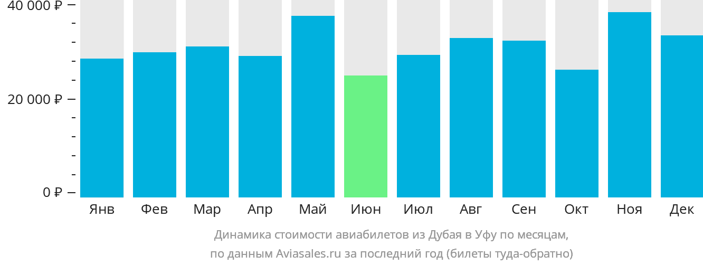 Динамика стоимости авиабилетов из Дубая в Уфу по месяцам