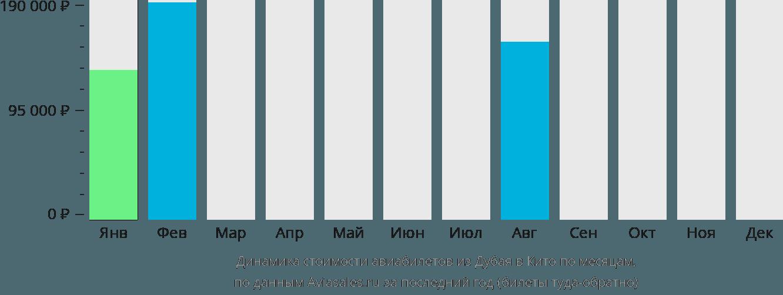 Динамика стоимости авиабилетов из Дубая в Кито по месяцам