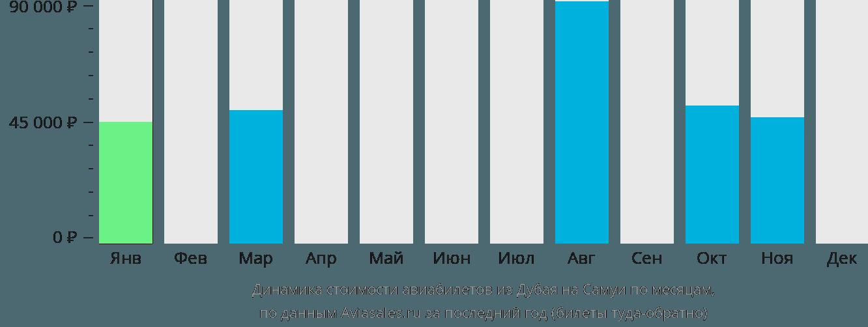 Динамика стоимости авиабилетов из Дубая на Самуи по месяцам