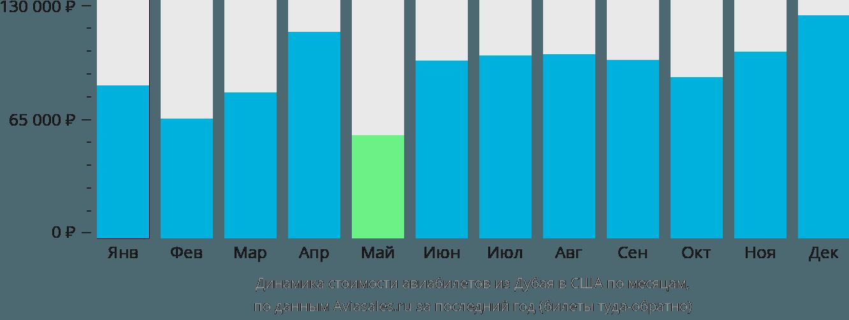 Динамика стоимости авиабилетов из Дубая в США по месяцам