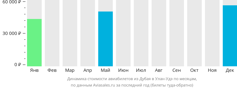 Динамика стоимости авиабилетов из Дубая в Улан-Удэ по месяцам
