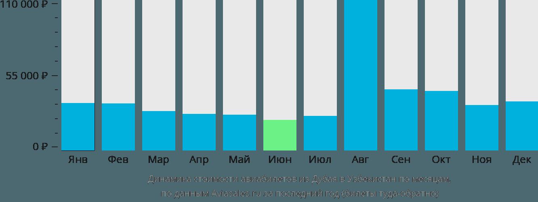 Динамика стоимости авиабилетов из Дубая в Узбекистан по месяцам