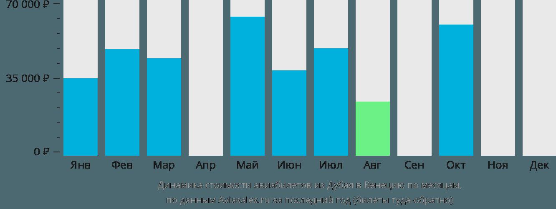 Динамика стоимости авиабилетов из Дубая в Венецию по месяцам