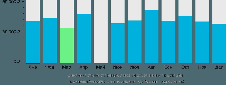 Динамика стоимости авиабилетов из Дубая в Вену по месяцам