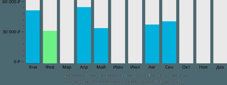 Динамика стоимости авиабилетов из Дубая в Вильнюс по месяцам