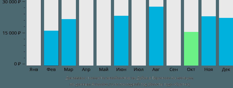 Динамика стоимости авиабилетов из Дубая в Варанаси по месяцам