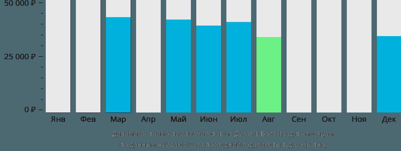 Динамика стоимости авиабилетов из Дубая в Волгоград по месяцам