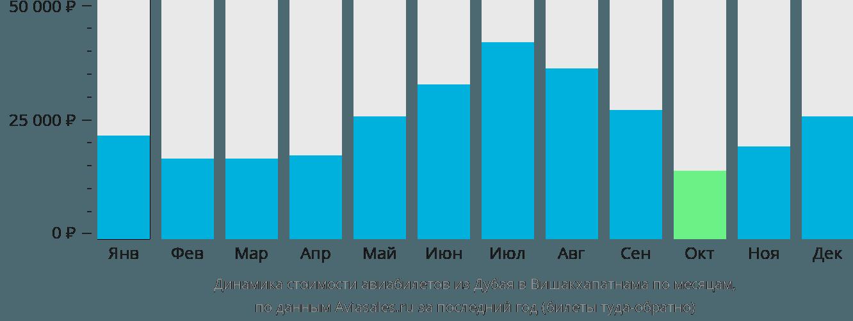 Динамика стоимости авиабилетов из Дубая в Вишакхапатнама по месяцам