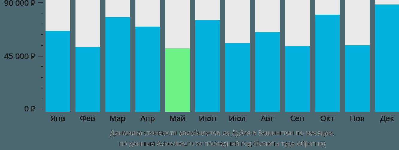 Динамика стоимости авиабилетов из Дубая в Вашингтон по месяцам