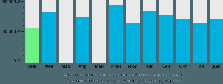 Динамика стоимости авиабилетов из Дубая в Варшаву по месяцам