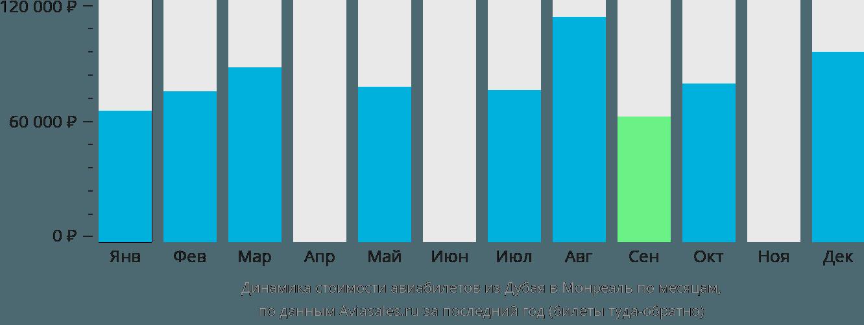 Динамика стоимости авиабилетов из Дубая в Монреаль по месяцам