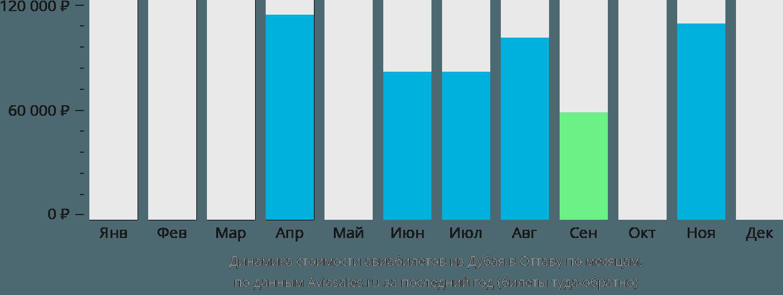 Динамика стоимости авиабилетов из Дубая в Оттаву по месяцам