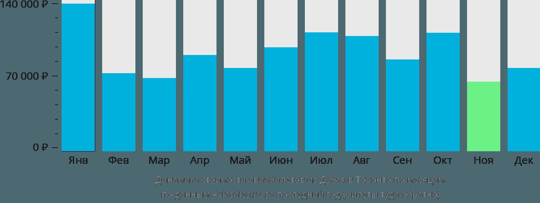 Динамика стоимости авиабилетов из Дубая в Торонто по месяцам