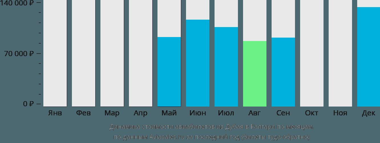 Динамика стоимости авиабилетов из Дубая в Калгари по месяцам