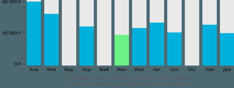 Динамика стоимости авиабилетов из Дубая в Загреб по месяцам