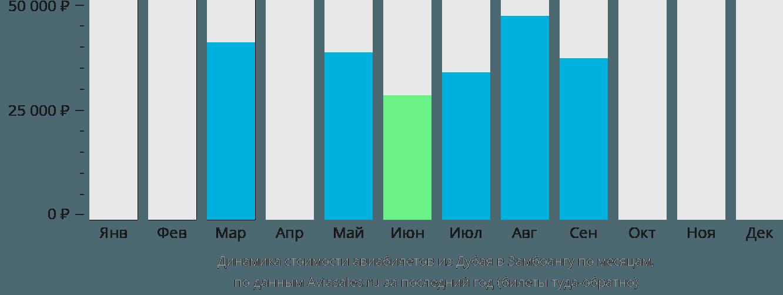 Динамика стоимости авиабилетов из Дубая в Замбоангу по месяцам