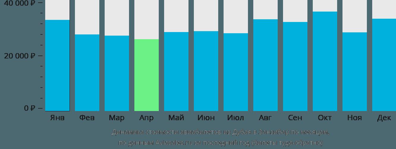 Динамика стоимости авиабилетов из Дубая в Занзибар по месяцам