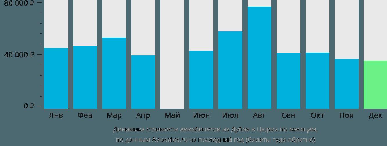 Динамика стоимости авиабилетов из Дубая в Цюрих по месяцам