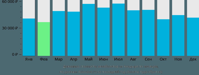 Динамика стоимости авиабилетов из Анадыря по месяцам