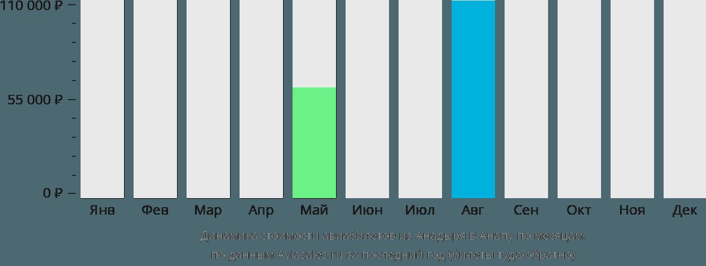 Динамика стоимости авиабилетов из Анадыря в Анапу по месяцам