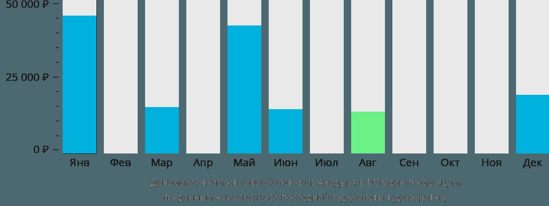 Динамика стоимости авиабилетов из Анадыря в Магадан по месяцам