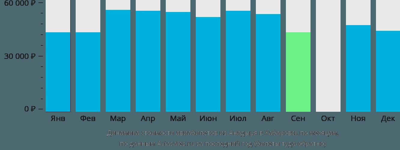 Динамика стоимости авиабилетов из Анадыря в Хабаровск по месяцам