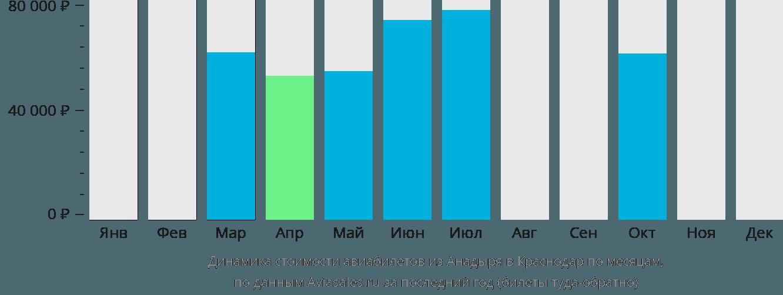 Динамика стоимости авиабилетов из Анадыря в Краснодар по месяцам
