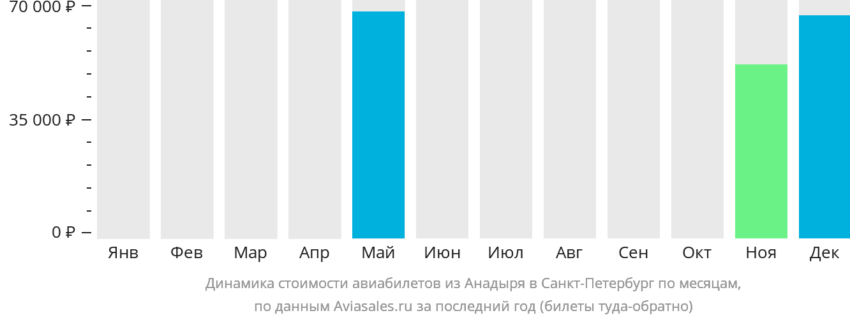 Динамика стоимости авиабилетов из Анадыря в Санкт-Петербург по месяцам