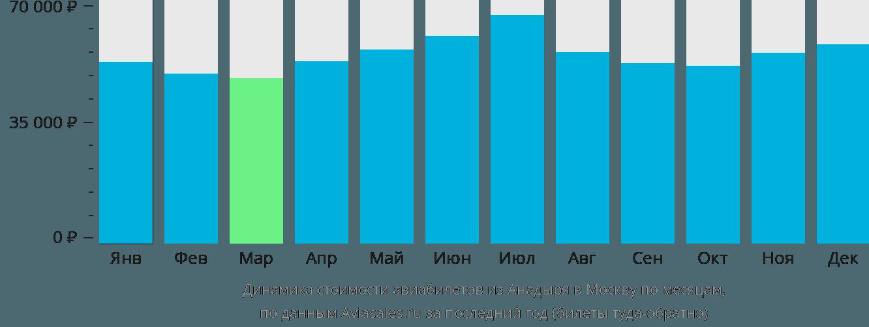 Динамика стоимости авиабилетов из Анадыря в Москву по месяцам