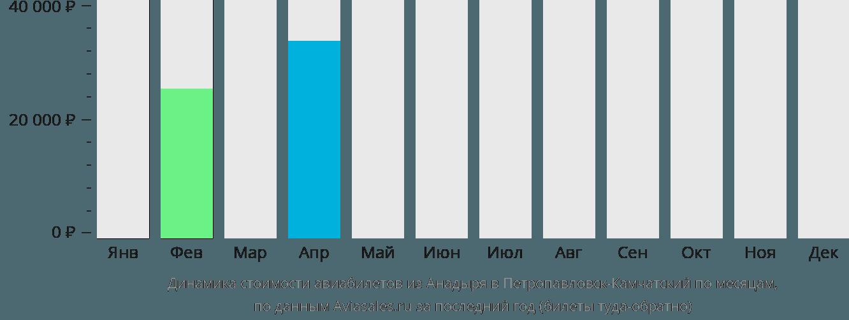 Динамика стоимости авиабилетов из Анадыря в Петропавловск-Камчатский по месяцам