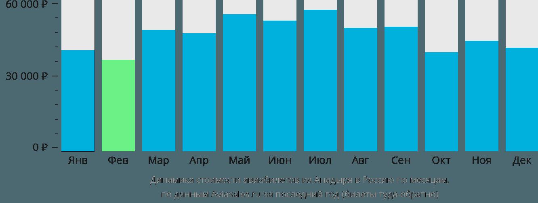 Динамика стоимости авиабилетов из Анадыря в Россию по месяцам