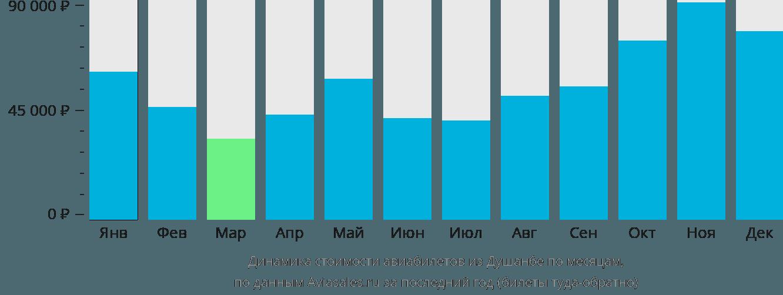 Динамика стоимости авиабилетов из Душанбе по месяцам