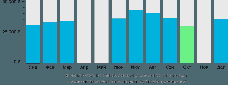 Динамика стоимости авиабилетов из Душанбе в Сочи по месяцам