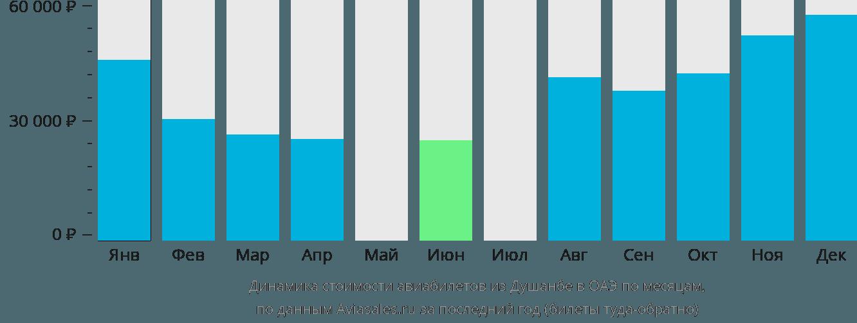 Динамика стоимости авиабилетов из Душанбе в ОАЭ по месяцам